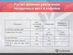 Презентация на тему ПРЕЗЕНТАЦИЯ ДИПЛОМНОЙ РАБОТЫ Прибыль  16 Расчет