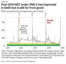 How Do You Solve Indias Air Pollution Problem