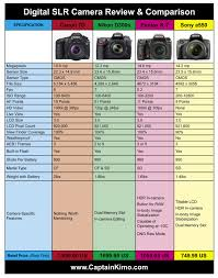 Canon Dslr Comparison Chart Canon 7d Nikon D300s Pentax K