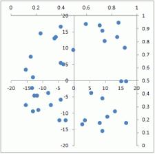 Xy Scatter Chart With Quadrants Teylyn