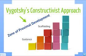 Scaffolding Definition Vygotsky Public Research Education Society Vygotskys Theory