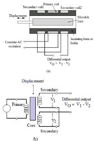 schematic diagram of lvdt figure of  schematic diagram of lvdt