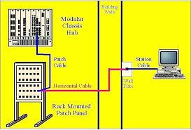 cat 5 wiring diagram racks modern design of wiring diagram • wiring cat 5 cable to wall plate wall plate cat 5 wiring diagram rh namido info