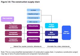 Civil Engineering Charts Construction Supply Chain Diagram Flowchart Construction