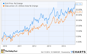3 Reasons Duke Energy Corps Stock Could Fall The Motley Fool