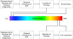 Flow Chart Of Causes Of Global Warming Does Elevation Impact Local Level Climate Change An