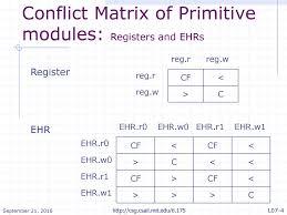 Matrix Electronic Charting Ehr Ephemeral History Register Ppt Download