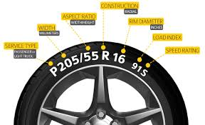 Tyre Size Calculator A Guide To Tyre Size Converter