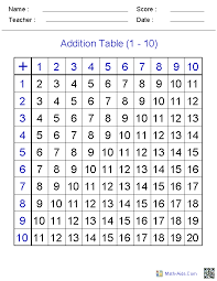 Addition Basic Facts Chart Addition Worksheets Dynamically Created Addition Worksheets
