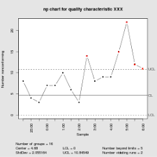 Difference Between C Chart And P Chart Np Chart Wikipedia