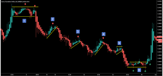 Heikin Ashi Charts In Excel How To Easily Use Heiken Ashi Candles In A Trading Strategy