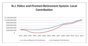 2011 Simple Ira Contribution Limits Chart The Crisis In Public Sector Pension Plans Mercatus Center
