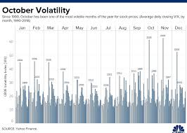 China Stock Market Chart Yahoo Dont Expect Calm Markets In October Usually A Month For