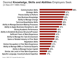 Top 10 Soft Skills Employers Are Looking For What Skills Do Jobs Look For Magdalene Project Org