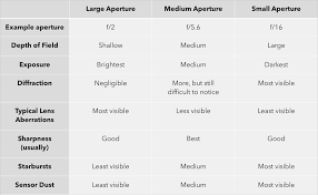Aperture Value Chart Everything Aperture Does To Your Photos Photography Life