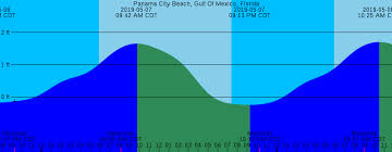 Panama City Beach Tide Chart 11 You Will Love Gulf Coast Tide Chart
