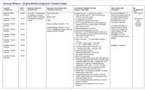 Toyota Trim Code Chart Random Misfires