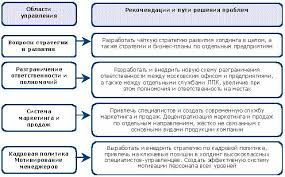 Плюсы и минусы омоложение персонала кадровая стратегия Красота  Дипломная работа Проблема текучести кадров и пути ее