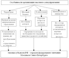 Реферат Особенности местного самоуправления в мегаполисах