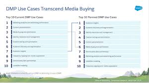 Data Management Platforms Can Be Leveraged For Deep Consumer