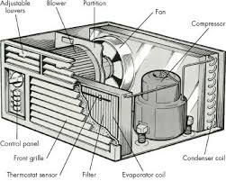 how to repair room air conditioners howstuffworks both of the major components of a room air conditioner are contained in one housing