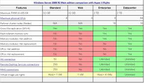 Windows Server 2008 R2 Main Edition Comparison With Hyper V