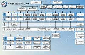 New York State Government Organizational Chart