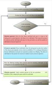 Flow Chart Of Simple Ga Download Scientific Diagram
