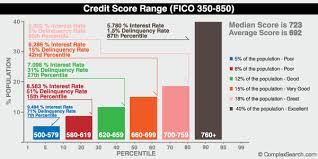 Credit Score Range Chart 2014 Money Tricks By Kat Get More From Your Credit Score