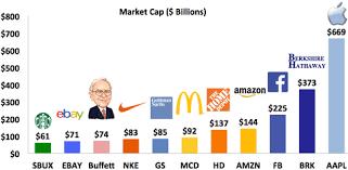 Warren Buffett Money Chart If Warren Buffett Had To Start Today Could He Still Reach