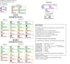 Tamagotchi V2 Chart Tamagotchi Instructions Series 2