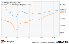 How Reliable Is 3m Co Stock For Income Investors The