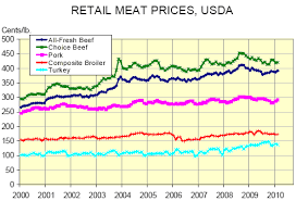 Cme Pork Beef Prices Up Chicken Prices Steady Meat