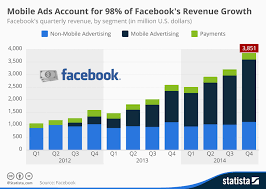 Mobile Ads Account For 98 Of Facebooks Revenue Growth