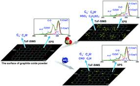 Reactions of SO2 and NH3 with epoxy groups on the surface of graphite oxide  powder - Physical Chemistry Chemical Physics (RSC Publishing)