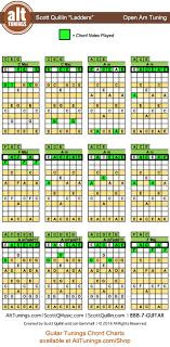 Open Tuning Eaceae Open Am Key Of C Major Alt Tunings