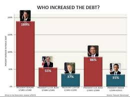 National Deficit Chart By President Who Increased The Debt