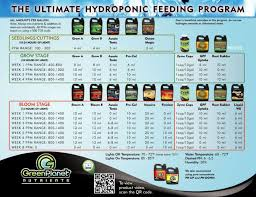 Mills Feeding Chart Green Planet Feeding Schedule