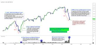Bharti Airtel Share Price History Chart Yes Bank Share Prices Is This A Historical Replay Or End