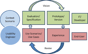 usability quality model as adopted in phase 1 usability engineer