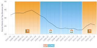 Government Finances India Indpaedia