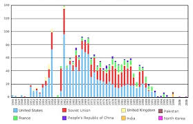 Nuke Chart Nuclear Weapons Tests 1945 1998 Nukewatch Archives