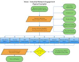 Cost Benefit Analysis Flow Chart Industrial Networks Stone Technologies