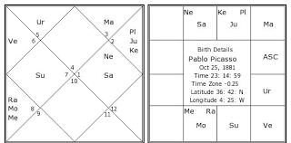 Picasso Natal Chart Pablo Picasso Birth Chart Pablo Picasso Kundli Horoscope
