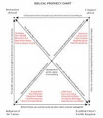 Appendix A Prophecy Chart Lonang Institute