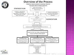 Sample Budget Plan For Non Profit Fundamentals Of Human Resources Strategic Planning Sample Hr