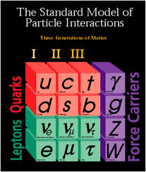 Дипломная работа Компьютерное моделирование эксперимента cms  1 Введение 1 1 Стандартная модель Стандартная модель СМ в физике элементарных частиц