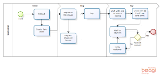 Order To Cash Process Flow Diagrams Vespolina Vespolina