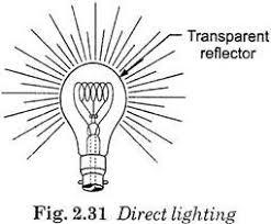 lighting schemes. Lighting Schemes G