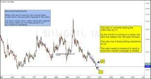 Kimble Charting Solutions Kimble Charting Solutions Silver Gold Ratio Bullishly